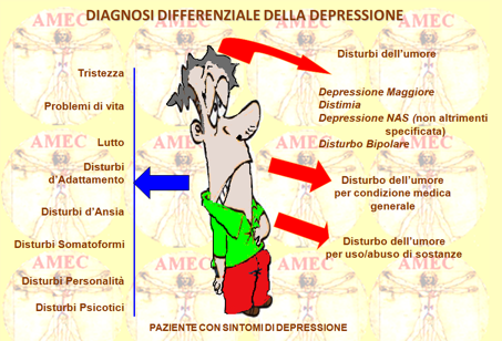 depressione ansiosa