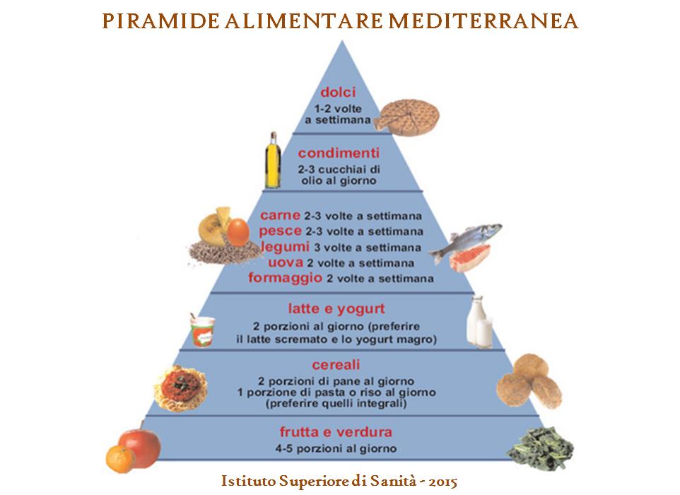 piramide di perdita di peso sana clinica mayor